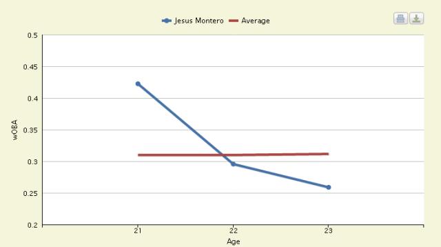 Montero Chart