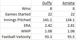 Danny Duffy vs Jake Arrieta