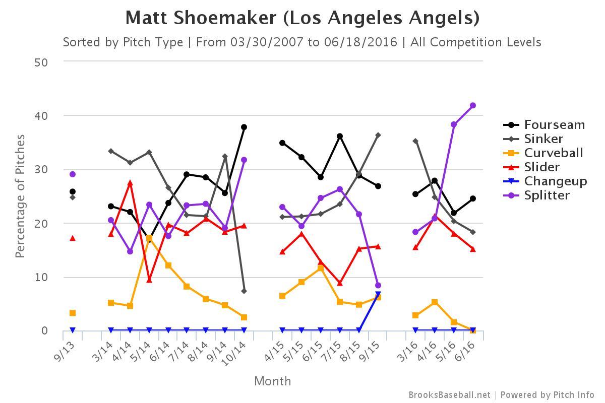 Brooksbaseball-Chart (10)